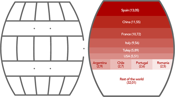 WINE-GROWING Surface area - 7,4 millon hectares