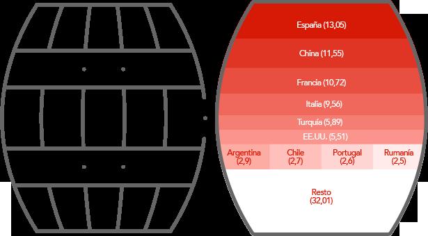 SUPERFICIE DE VIÑEDOS Porcentaje sobre el total - 7,4 millones de hectáreas