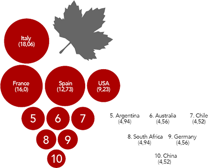 GRAPE PRODUCTION Percentage of total – 263 million hectoliters