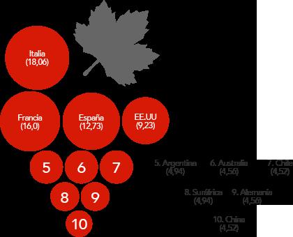 PRODUCCIÓN DE UVA Porcentaje sobre el total - 263 millones de hectolitros