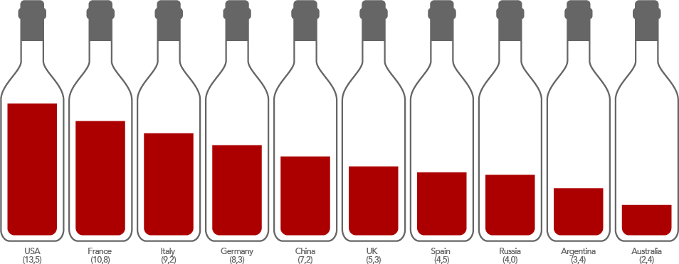 TOTAL WINE CONSUMPTION. Percentage of the total - 244 million hectolitres