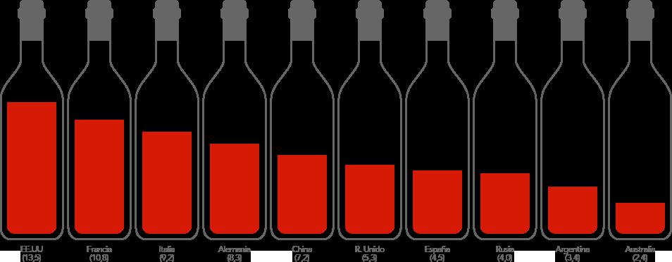 CONSUMO TOTAL DE VINO. Porcentaje sobre el total - 244 millones de hectolitros