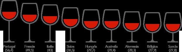 Consumo per capita de vino en litros por persona / año - mayores de 15 años